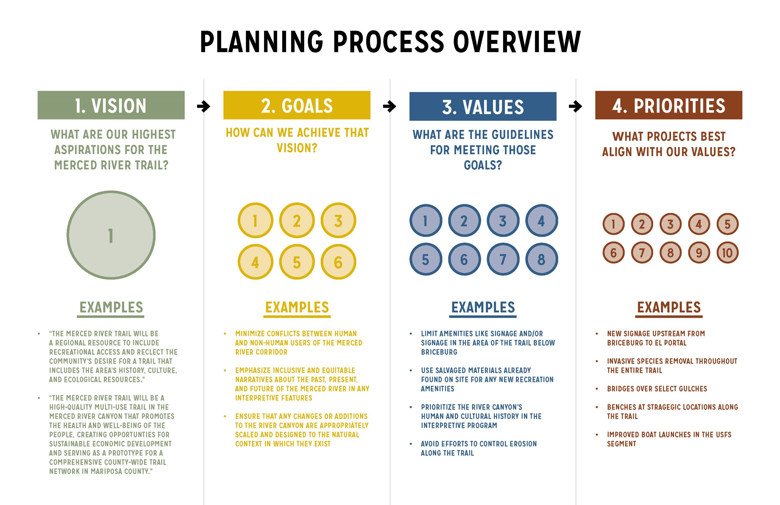 200108 Planning Process Overview_FULL